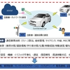 V2X(Vehicle to Everything)通信技術の特許、標準化動向