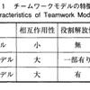 【第98回】職種による「チームワーク」の認識差