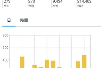【9434PV】ブログ開設から27ヶ月目のアクセス数と11月投稿分おすめ記事3選