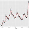 ggplot2 で移動平均(stat_ma)