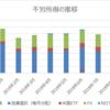 【資産運用】2018年9月の不労所得