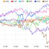 【株 FX】米中首脳会談終了。欧州議会選英ブレグジット党勝利。ドルとユーロは続落。