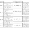 リネージュ2 PC版 覚醒クラスと覚醒スキル