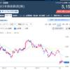 JR西日本 公募増資(PO) 売出価格4,996円 抽選結果は!?