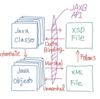 JAXBを使ってxmlファイルを出力する[Java]