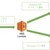 lambda + kintone で chatwork へメッセージのみ送信できるようにしてログを残す
