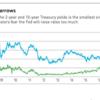 米国長期金利 3%突破!! マーケットへの影響は?!