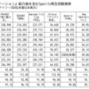 """【ヒットの予感】Mステ紹介のブレイク候補曲&メディアの""""青田買い""""シフト"""