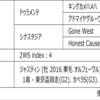 POG2020-2021ドラフト対策 No.266 イディオム