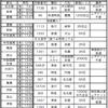 3/30 名鉄オフ【晴風支援艦隊】