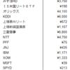 【配当金】2020年6月の配当金【3万円越え!】