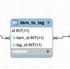 MySQLでタグ機能を実装しAND検索する