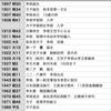 帝国日本の皇族と韓国李王家三代【後篇】 〜大日本帝国と大韓帝国〜