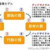 組織の成功循環モデル 4つの質を向上させる前に必要なある質とは何か①