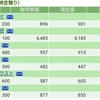 【2018/9/4】評価損益