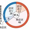 【悲報】日本人、ガチでコロナ耐性がおかしいWWWWWWWWWWWWWWWWWWWWWWWWWWWW