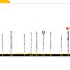 【ロードレース観戦記】 ツール・ド・フランス2018 コースプロフィールを眺める ステージ1~ステージ9