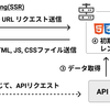 Client Side Rendering(SPA)・SSR・SSG を整理してみた