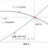 ターボ機械のP-Q特性について