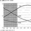 人口予測と経済予測とエコ・フッ・プリ