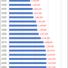 Changes in Population of Hiroshima Prefecture, 1920-2015