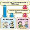 実家の確定申告を片付けてきた 年金受給者の確定申告はどうすべきか