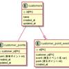 【輪読会資料】PHPフレームワーク Laravel Webアプリケーション開発 9章テスト 9-2『データベーステスト』