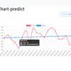機械学習の予測結果をsqlite3に保存して、chart.jsでグラフ表示する。
