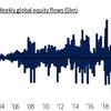 株式ファンドへの資金流入規模が記録的な水準に。アメリカ株、テクノロジー株が支持されています。