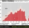 再生エネの導入・利用に遅れて(妨害して)いる日本の電力会社,原発に執心するあまり関西電力のように贈収賄事件も起こした
