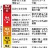 気象庁・自治体の災害情報を5段階の警戒レベルで表記へ!西日本豪雨では避難率はわずか4.6%!避難率の向上が急務!