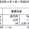 アールシーコア(7837)の2018年3月期第1四半期決算
