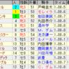 第11回キーンランドカップ(GIII)