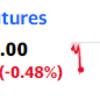 米国株先物が急落 ナスダックはー1%以上の下落