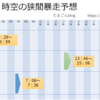【MU Legend】8/3(金) 時空の狭間暴走予想