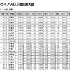 2019シーズン3戦目/6月16日/2019東京都トライアスロン渡良瀬大会