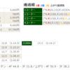 【勝因敗因分析】2018/6/10-6R-東京-3歳未勝利ダ2100m