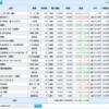 米国株、日本株と資産運用結果(2020.01.15)