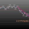欧州時間の米ドルの見通し リスクOFFの値動きに
