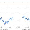 米金利上昇で軟調。下げ相場ではないのでまだ仕込める。