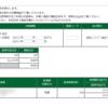 本日の株式トレード報告R1,12,20