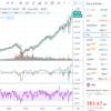 米小型株に危険信号?
