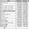 8月の株式取引・配当・優待まとめ