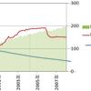 量的緩和期のMB・MS・物価の関連性