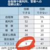 政府の信頼度37% マスコミの信頼度9% どちらを大切にしますか? 2021.8.18