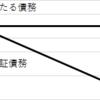 民法「保証債務」 ~宅建試験勉強~