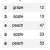 pandasのDataFrameでgroupbyを使って項目ごとの合計値を比較する方法。