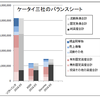ケータイ三社のバランスシート比較