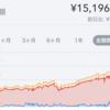 【祝】純資産1,500万円到達!20代投資家の資産記録②