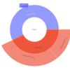 Plotly でディスク使用量の Sunburst Chart を作る
